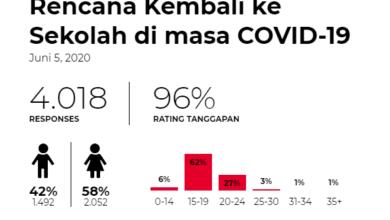siswa di Indonesia ingin segera kembali ke sekolah